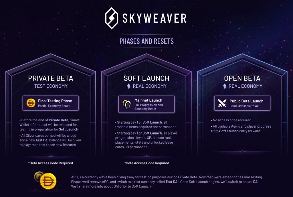 Hoja de ruta de SkyWeaver